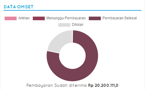 data-penjualan-data-omset